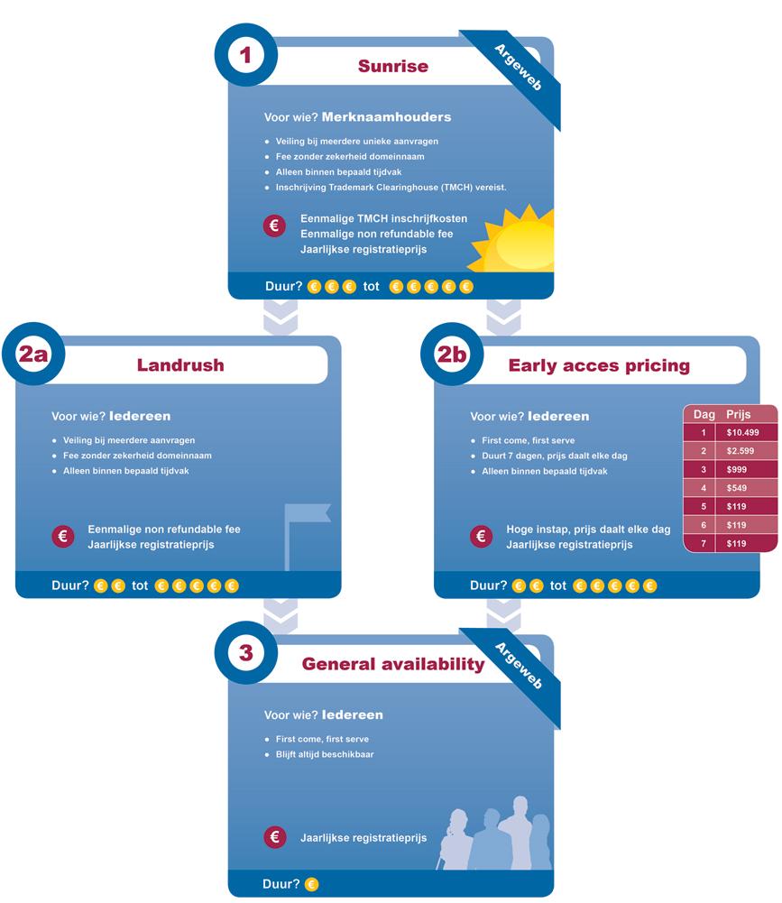 Infographic fases verschillende gTLD's