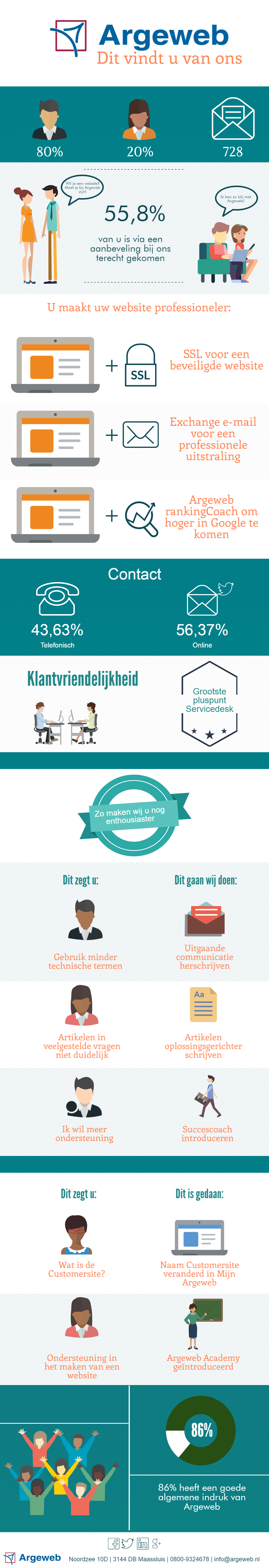 Infographic klanttevredenheidsonderzoek Argeweb