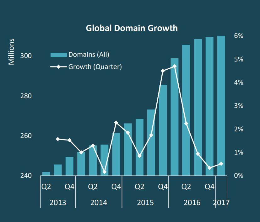 domeinnaam groei 2017