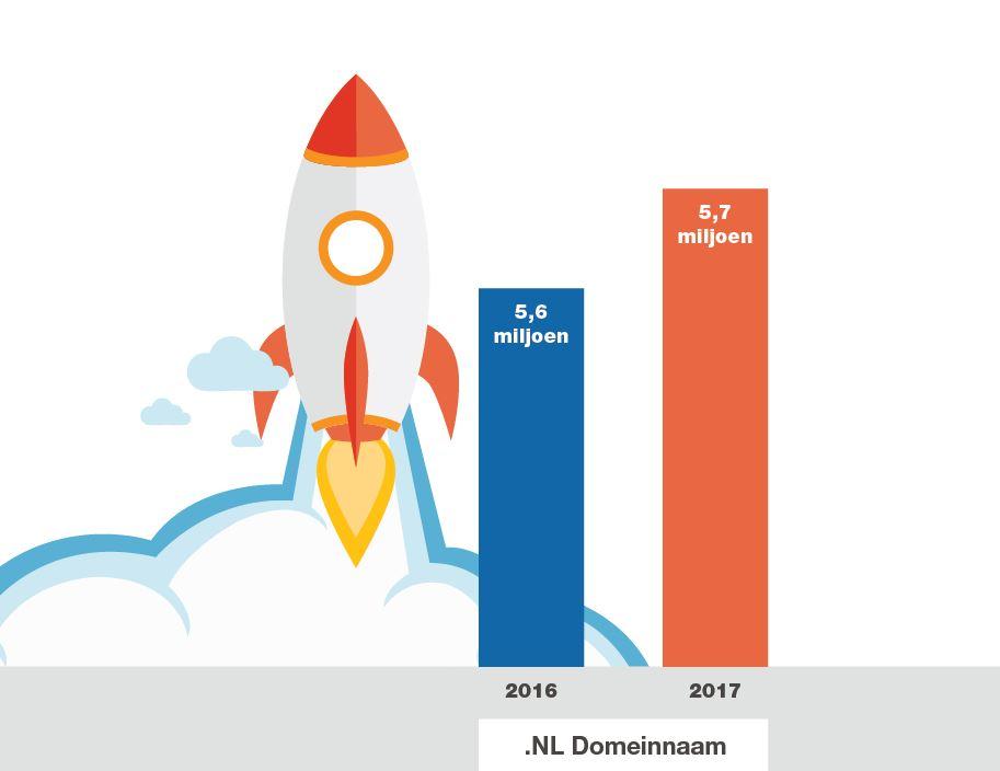 nl domeinnaam groei 2017