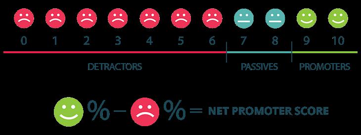 berekening-net-promotor-score