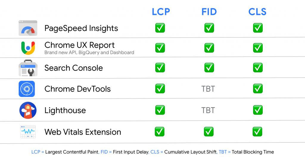 tools om web core vitals te meten