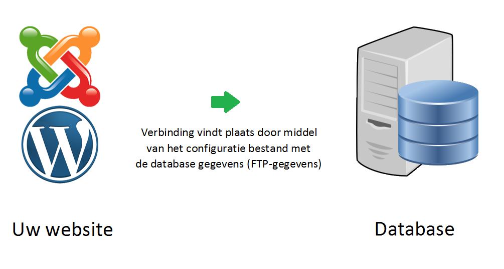 Foutmelding Fout Bij Het Maken Van De Databaseconnectie